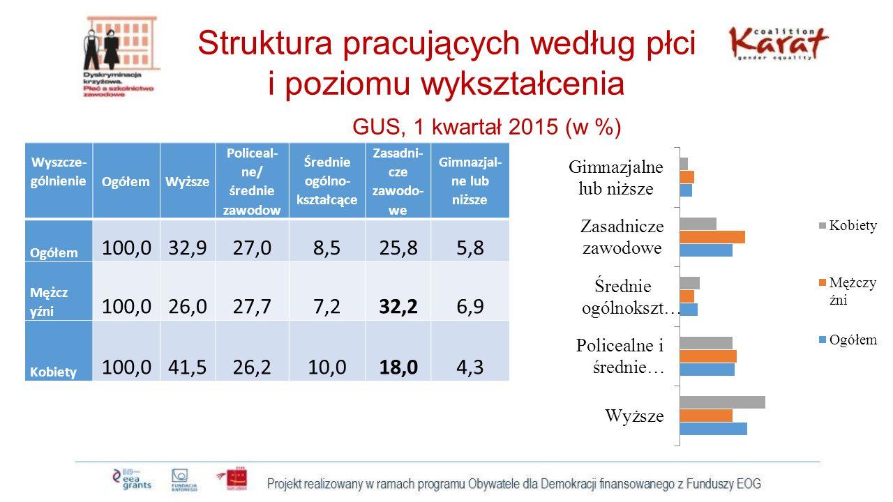 Struktura pracujących według płci i poziomu wykształcenia GUS, 1 kwartał 2015 (w %)
