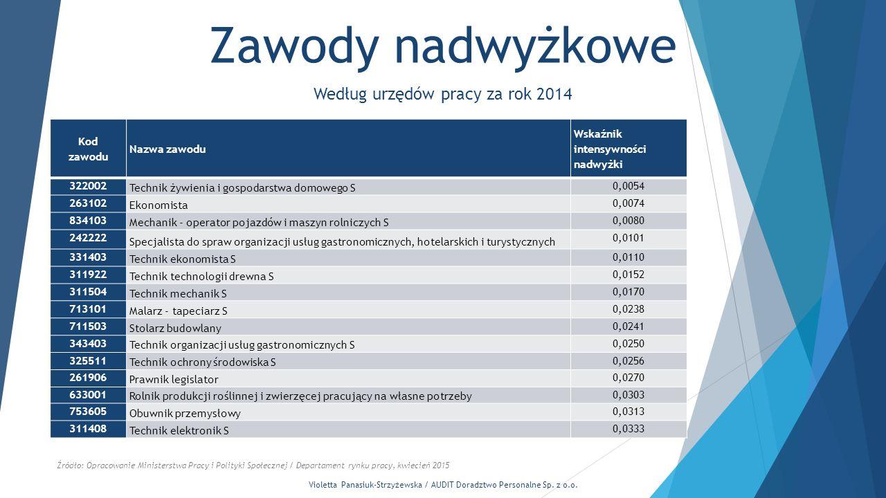 Według urzędów pracy za rok 2014