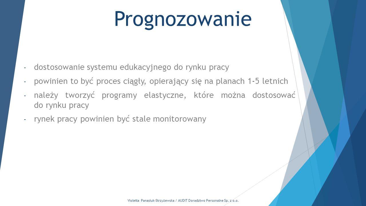 Violetta Panasiuk-Strzyżewska / AUDIT Doradztwo Personalne Sp. z o.o.