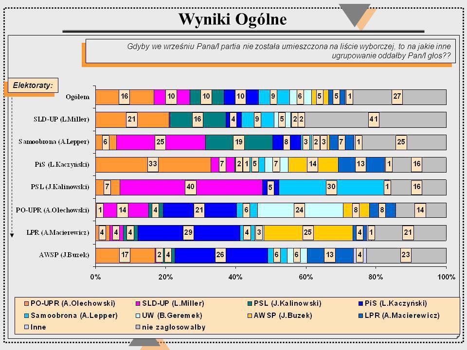 Wyniki Ogólne Gdyby we wrześniu Pana/I partia nie została umieszczona na liście wyborczej, to na jakie inne ugrupowanie oddałby Pan/I głos