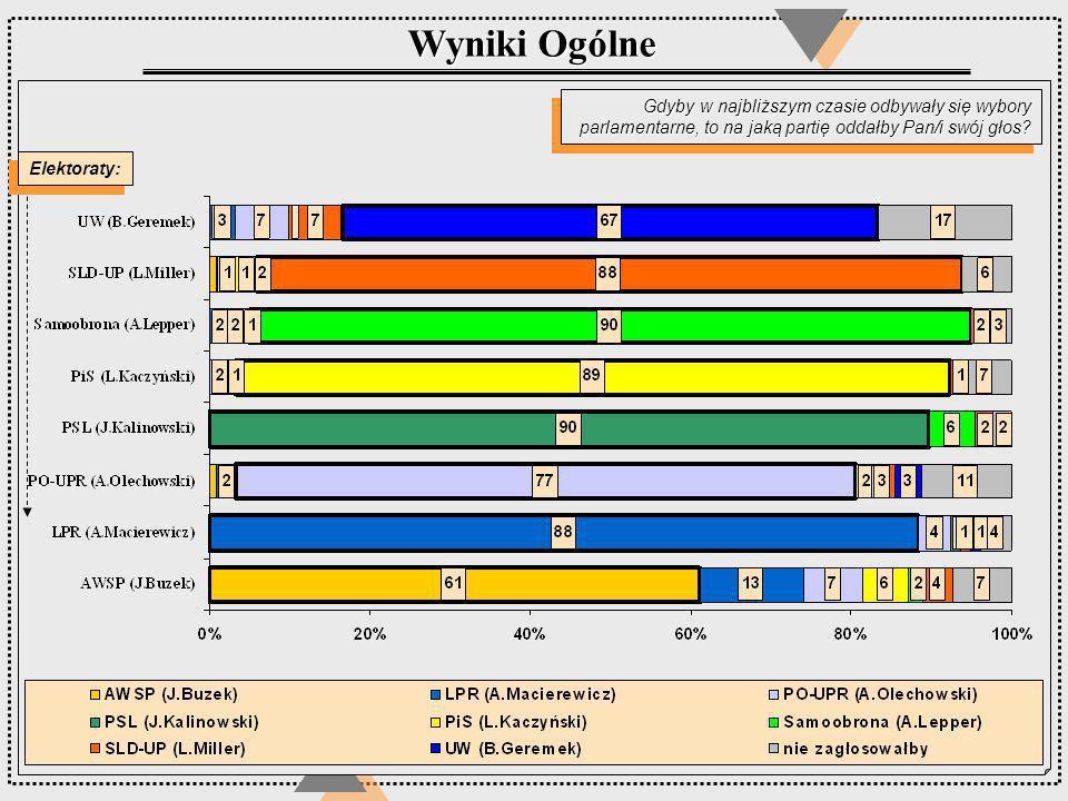Wyniki Ogólne Gdyby w najbliższym czasie odbywały się wybory parlamentarne, to na jaką partię oddałby Pan/i swój głos