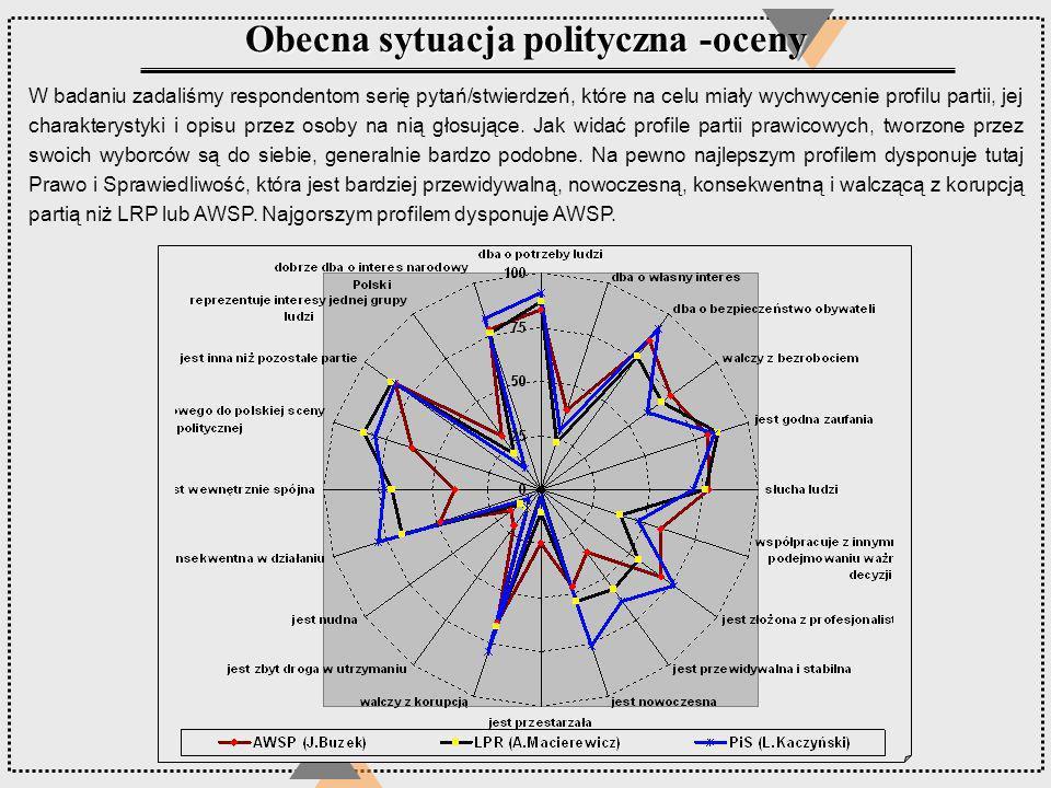 Obecna sytuacja polityczna -oceny