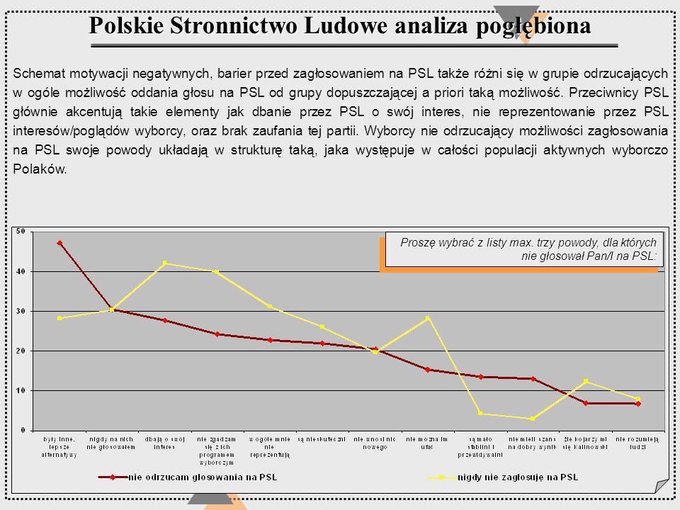Polskie Stronnictwo Ludowe analiza pogłębiona