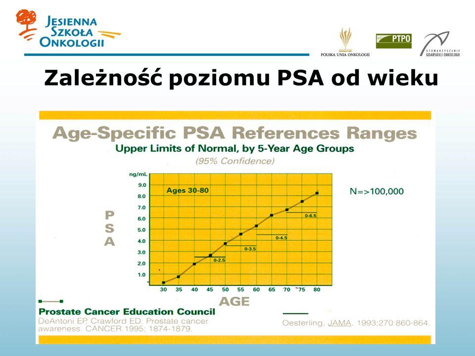 Zależność poziomu PSA od wieku