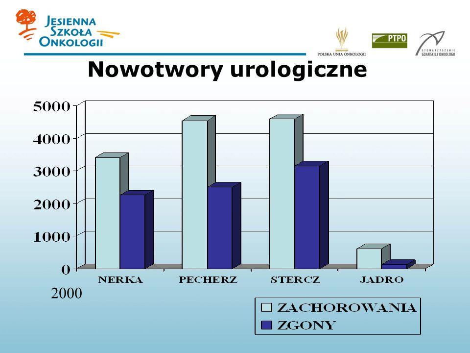 Nowotwory urologiczne