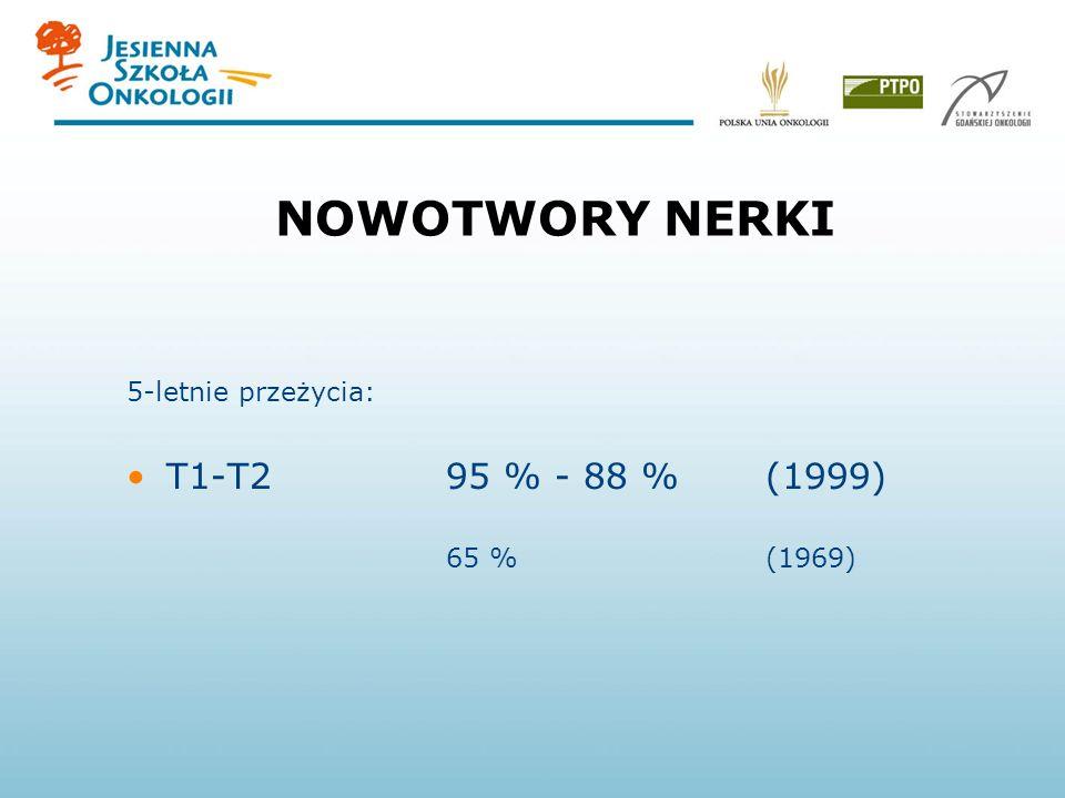 NOWOTWORY NERKI T1-T2 95 % - 88 % (1999) 5-letnie przeżycia: