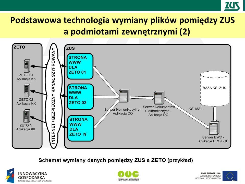 Podstawowa technologia wymiany plików pomiędzy ZUS a podmiotami zewnętrznymi (2)