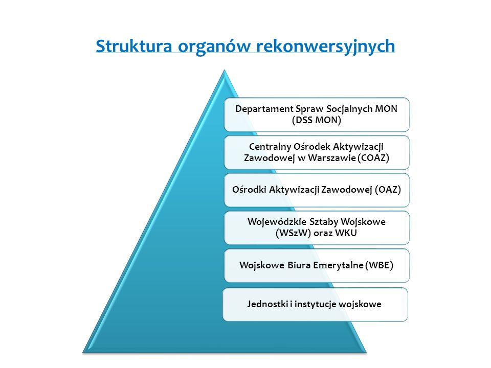 Struktura organów rekonwersyjnych