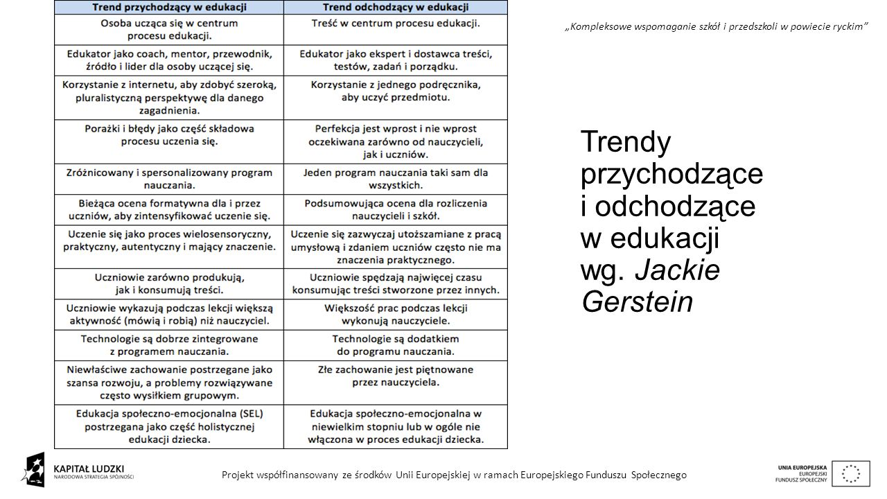 Trendy przychodzące i odchodzące w edukacji wg. Jackie Gerstein
