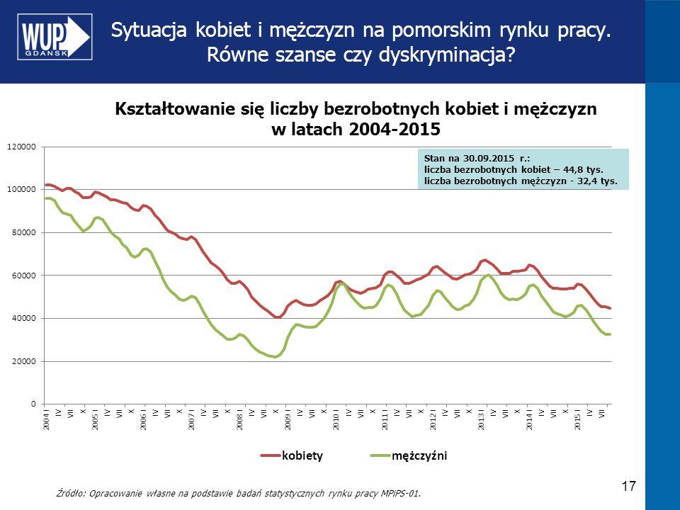 Kształtowanie się liczby bezrobotnych kobiet i mężczyzn