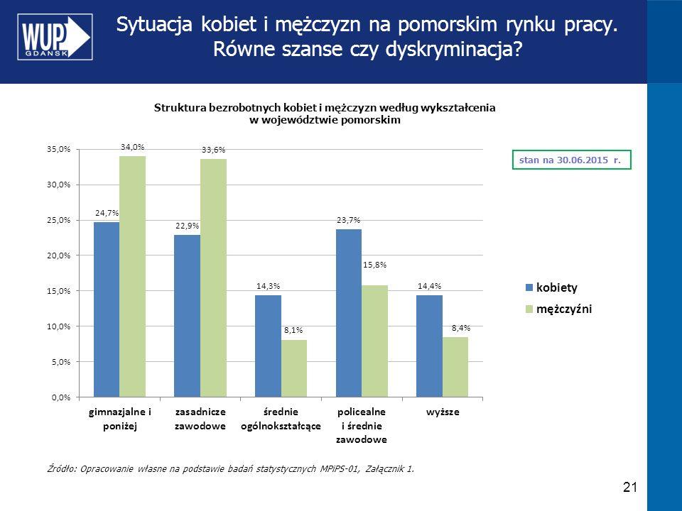 Sytuacja kobiet i mężczyzn na pomorskim rynku pracy