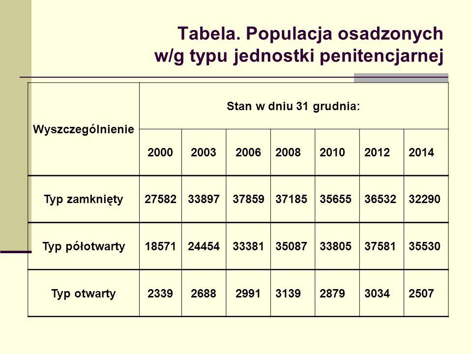 Tabela. Populacja osadzonych w/g typu jednostki penitencjarnej