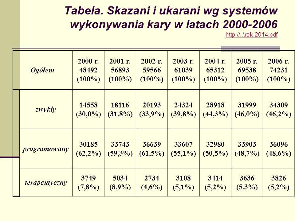 Tabela. Skazani i ukarani wg systemów wykonywania kary w latach 2000-2006 http://..\rok-2014.pdf
