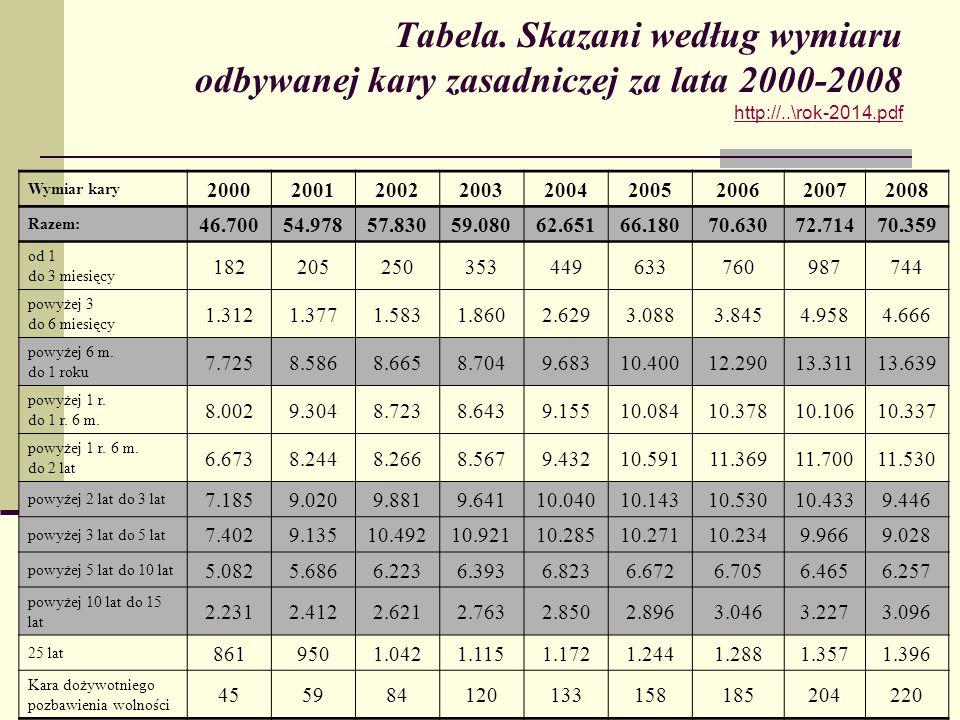 Tabela. Skazani według wymiaru odbywanej kary zasadniczej za lata 2000-2008 http://..\rok-2014.pdf