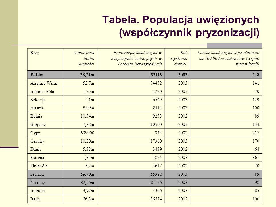 Tabela. Populacja uwięzionych (współczynnik pryzonizacji)