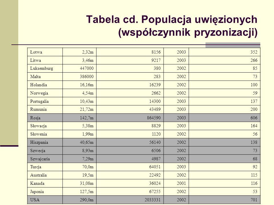 Tabela cd. Populacja uwięzionych (współczynnik pryzonizacji)