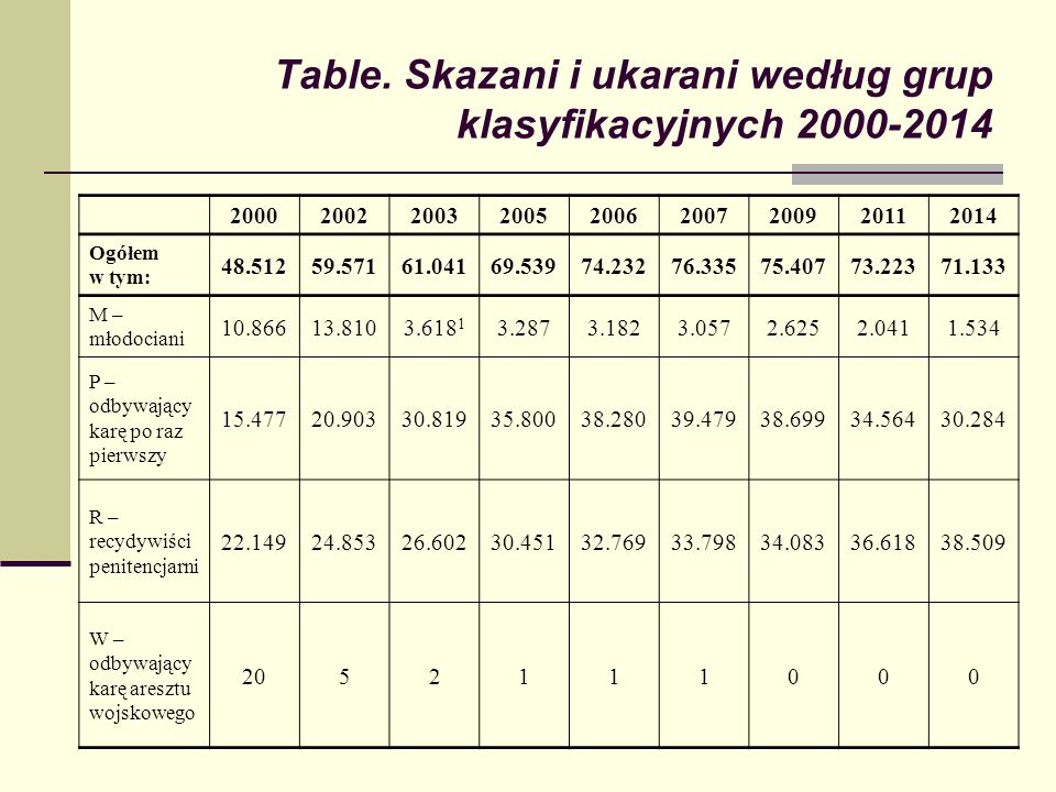 Table. Skazani i ukarani według grup klasyfikacyjnych 2000-2014