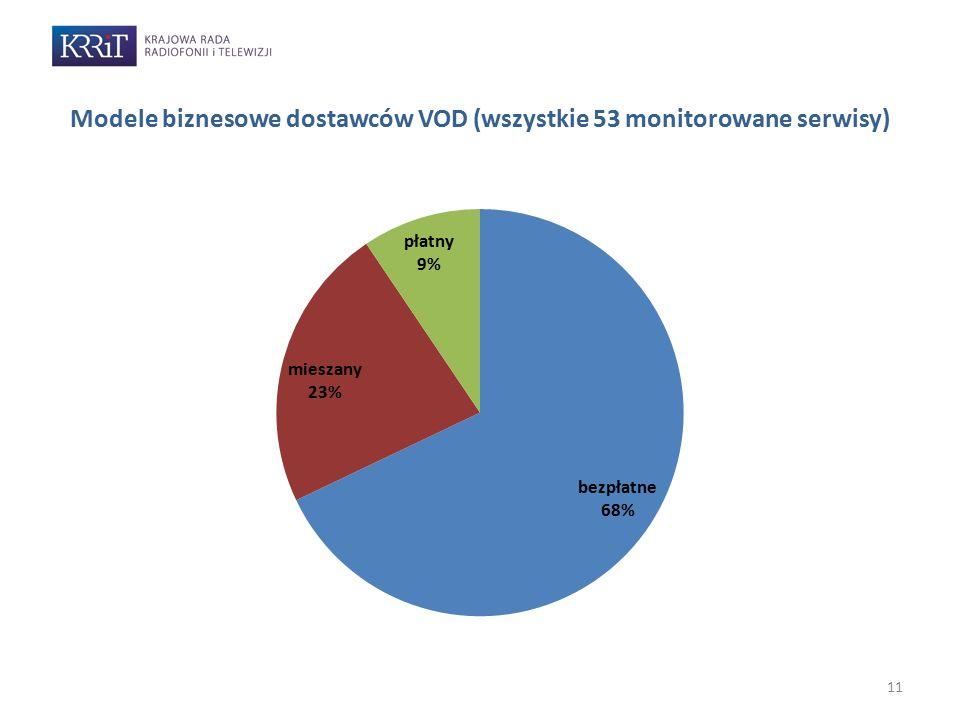Modele biznesowe dostawców VOD (wszystkie 53 monitorowane serwisy)