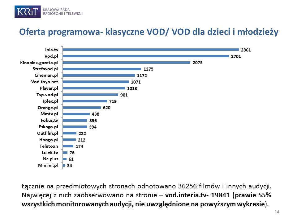 Oferta programowa- klasyczne VOD/ VOD dla dzieci i młodzieży