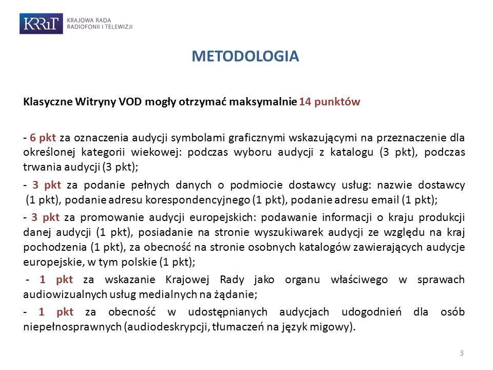 METODOLOGIA Klasyczne Witryny VOD mogły otrzymać maksymalnie 14 punktów.
