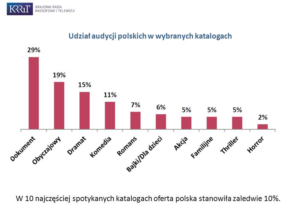 Udział audycji polskich w wybranych katalogach