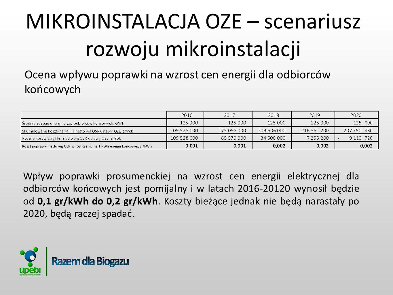 Ocena wpływu poprawki na wzrost cen energii dla odbiorców końcowych