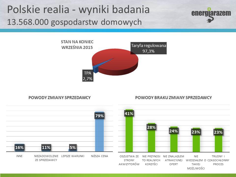Polskie realia - wyniki badania 13.568.000 gospodarstw domowych
