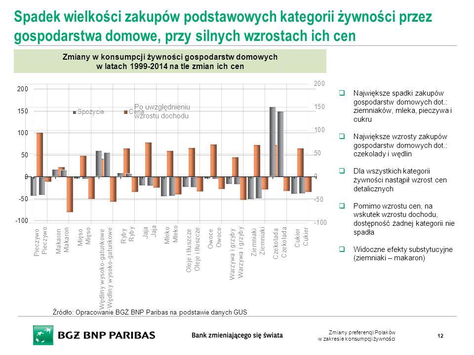 Spadek wielkości zakupów podstawowych kategorii żywności przez gospodarstwa domowe, przy silnych wzrostach ich cen