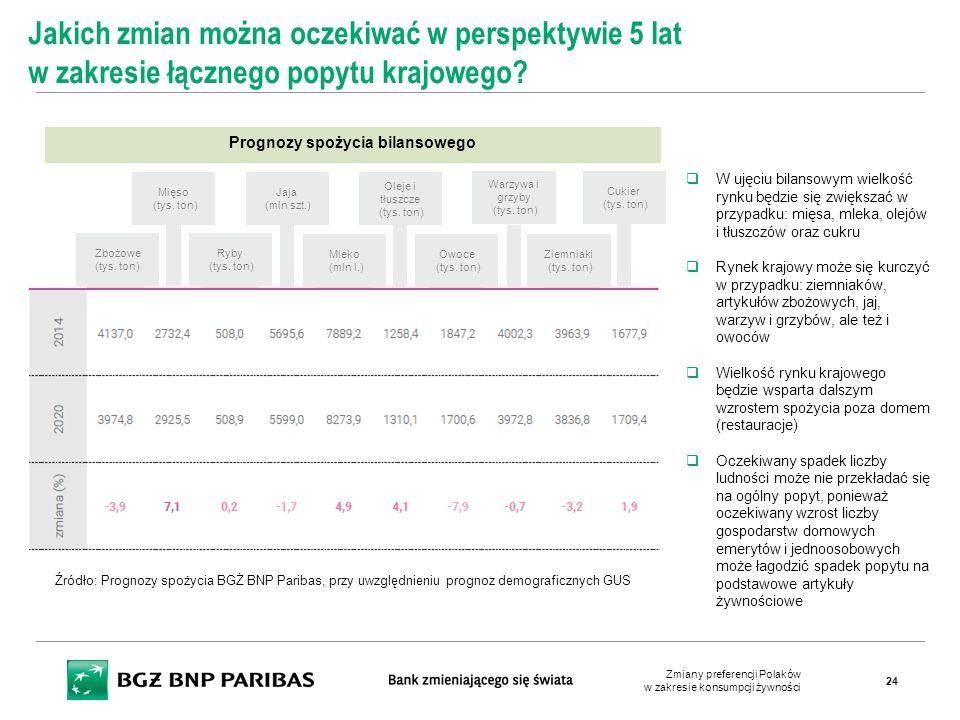 Prognozy spożycia bilansowego