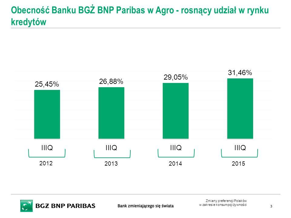 Obecność Banku BGŻ BNP Paribas w Agro - rosnący udział w rynku kredytów