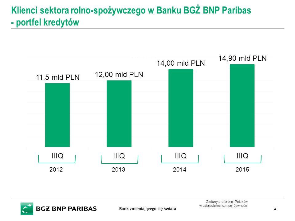 Klienci sektora rolno-spożywczego w Banku BGŻ BNP Paribas - portfel kredytów