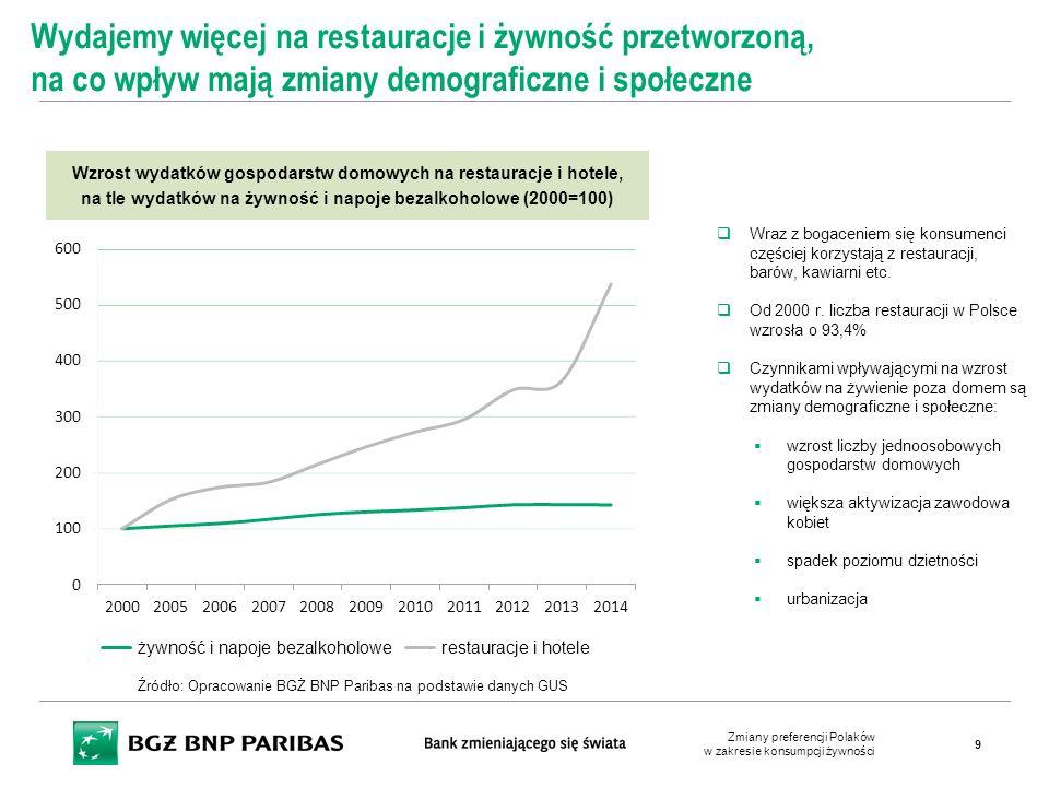 Wydajemy więcej na restauracje i żywność przetworzoną, na co wpływ mają zmiany demograficzne i społeczne