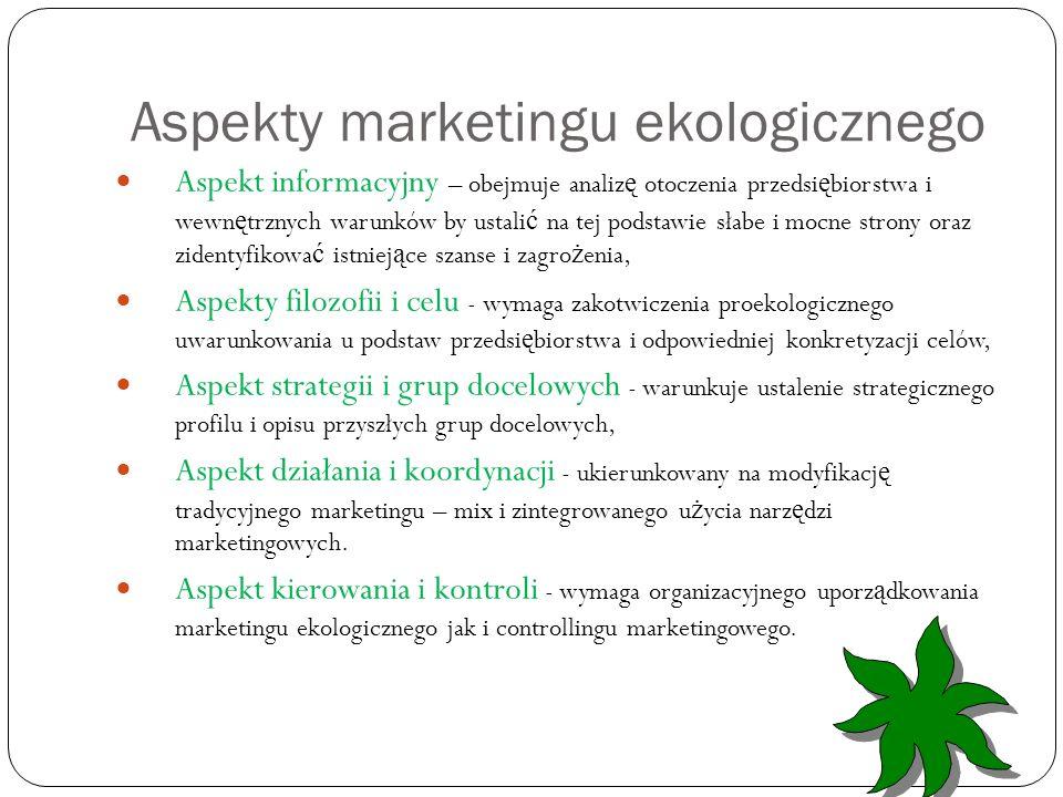 Aspekty marketingu ekologicznego