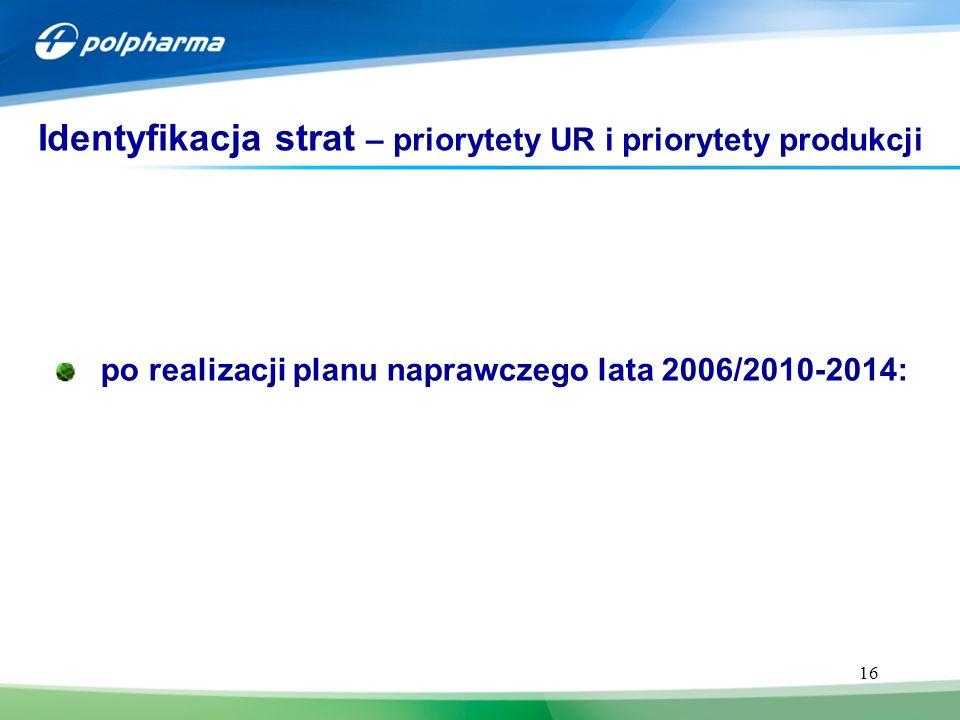 po realizacji planu naprawczego lata 2006/2010-2014: