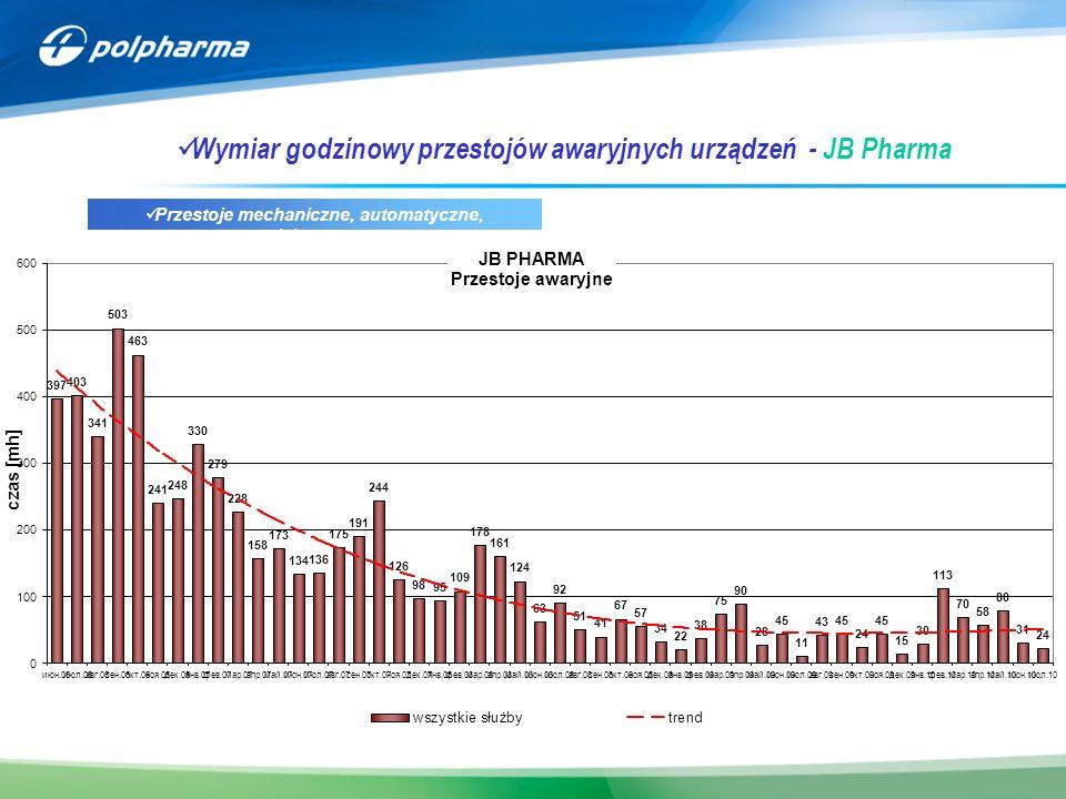 Wymiar godzinowy przestojów awaryjnych urządzeń - JB Pharma