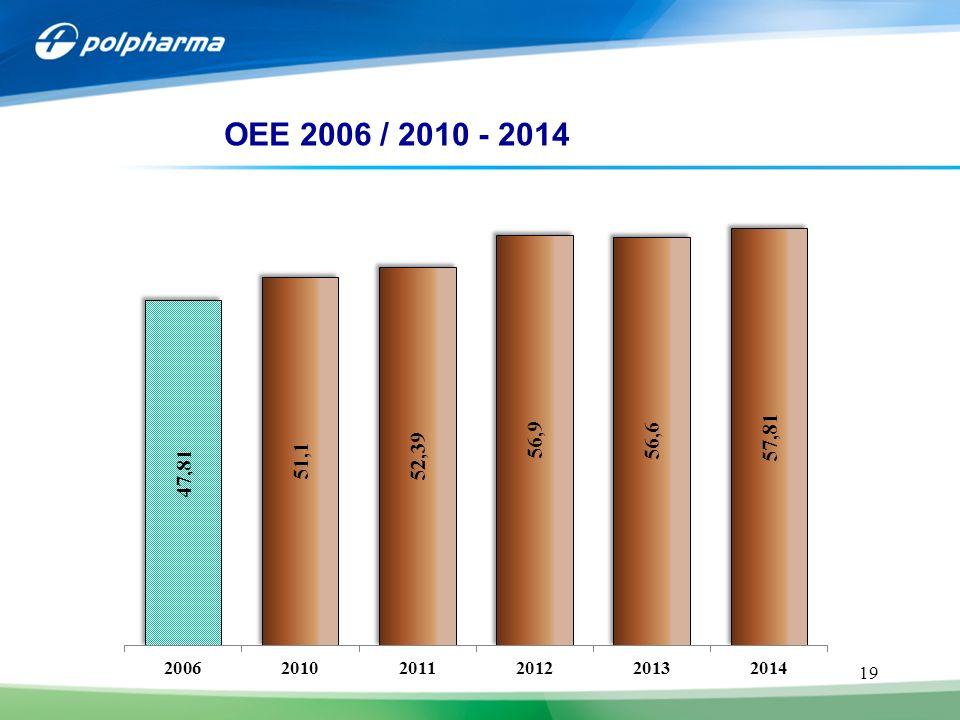 OEE 2006 / 2010 - 2014 4 JB CHEMIA