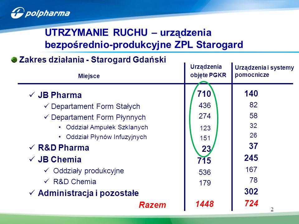 UTRZYMANIE RUCHU – urządzenia bezpośrednio-produkcyjne ZPL Starogard