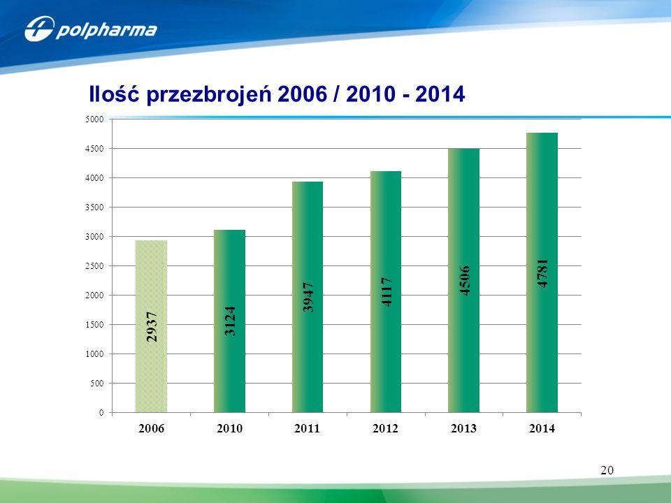 Ilość przezbrojeń 2006 / 2010 - 2014 4 JB CHEMIA