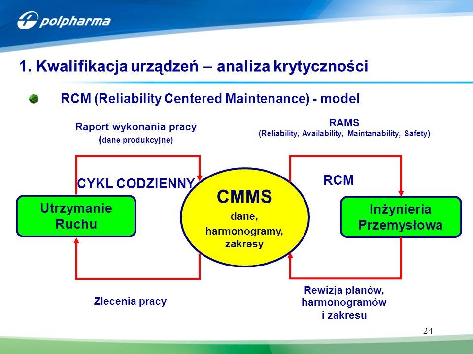 CMMS 1. Kwalifikacja urządzeń – analiza krytyczności