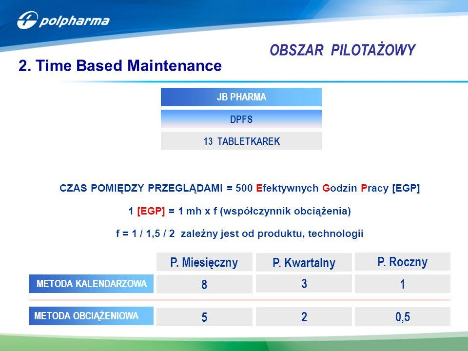 2. Time Based Maintenance