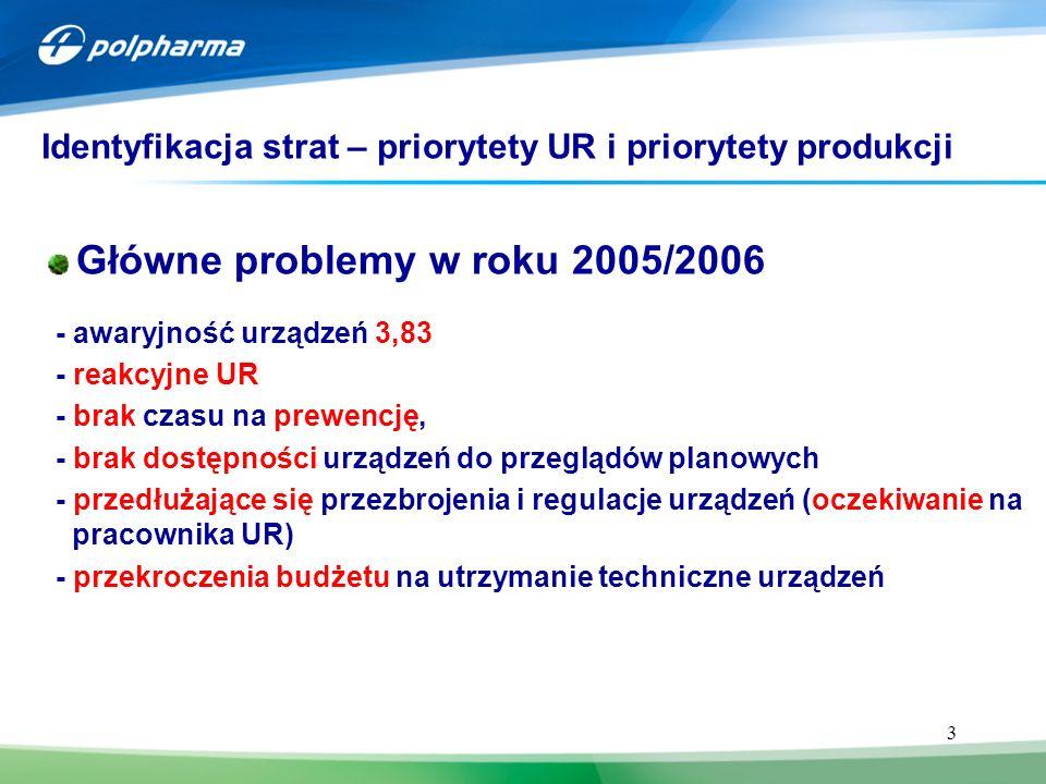 Identyfikacja strat – priorytety UR i priorytety produkcji