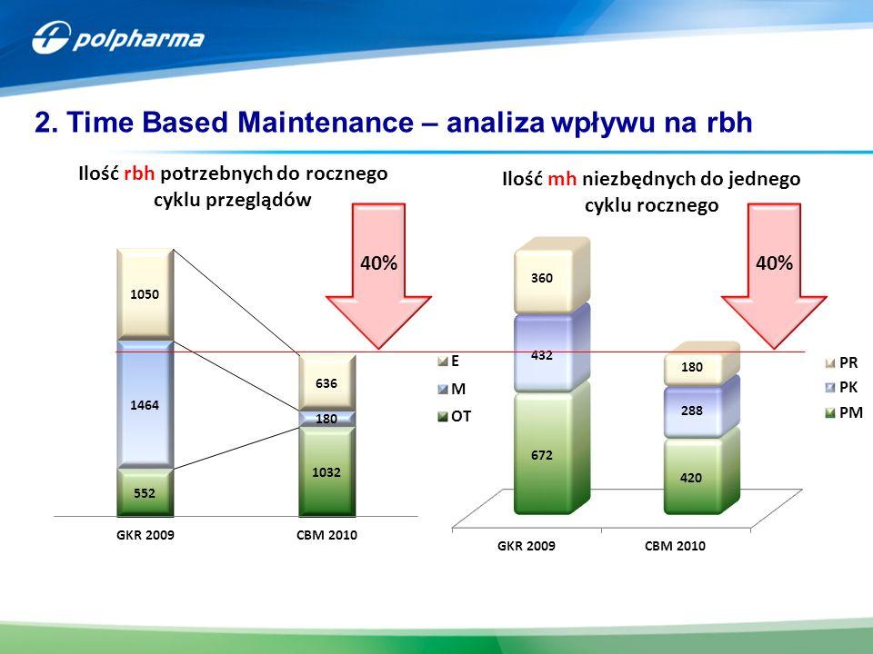 2. Time Based Maintenance – analiza wpływu na rbh