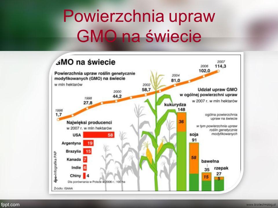 Powierzchnia upraw GMO na świecie