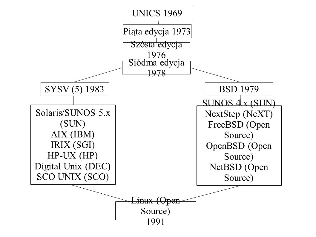 UNICS 1969Piąta edycja 1973. Szósta edycja 1976. Siódma edycja 1978. SYSV (5) 1983. BSD 1979. Solaris/SUNOS 5.x (SUN)