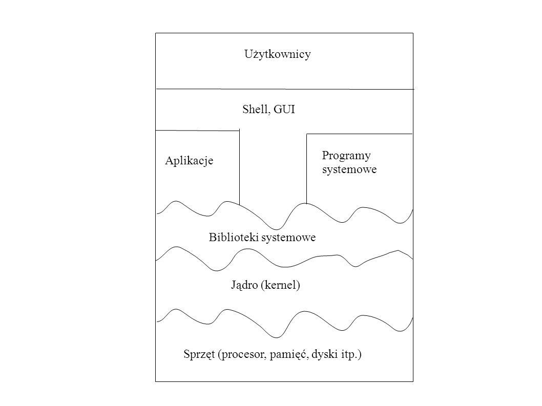 UżytkownicyShell, GUI.Programy. systemowe. Aplikacje.