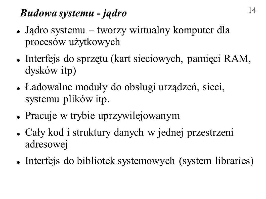 Jądro systemu – tworzy wirtualny komputer dla procesów użytkowych