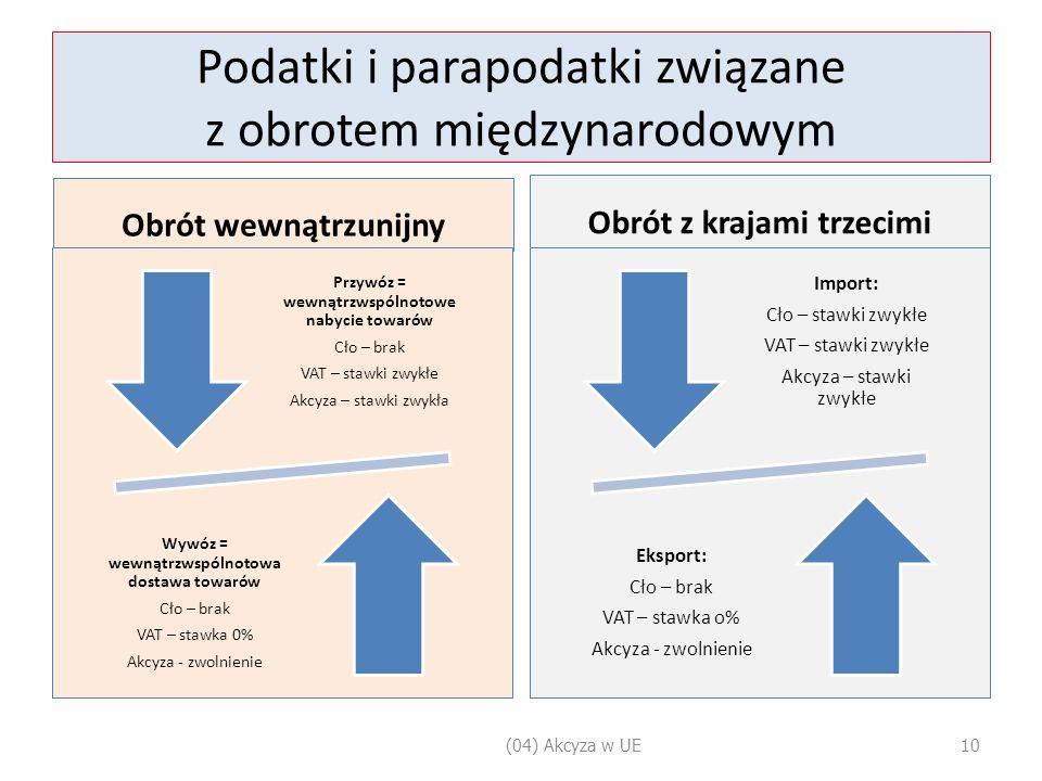Podatki i parapodatki związane z obrotem międzynarodowym