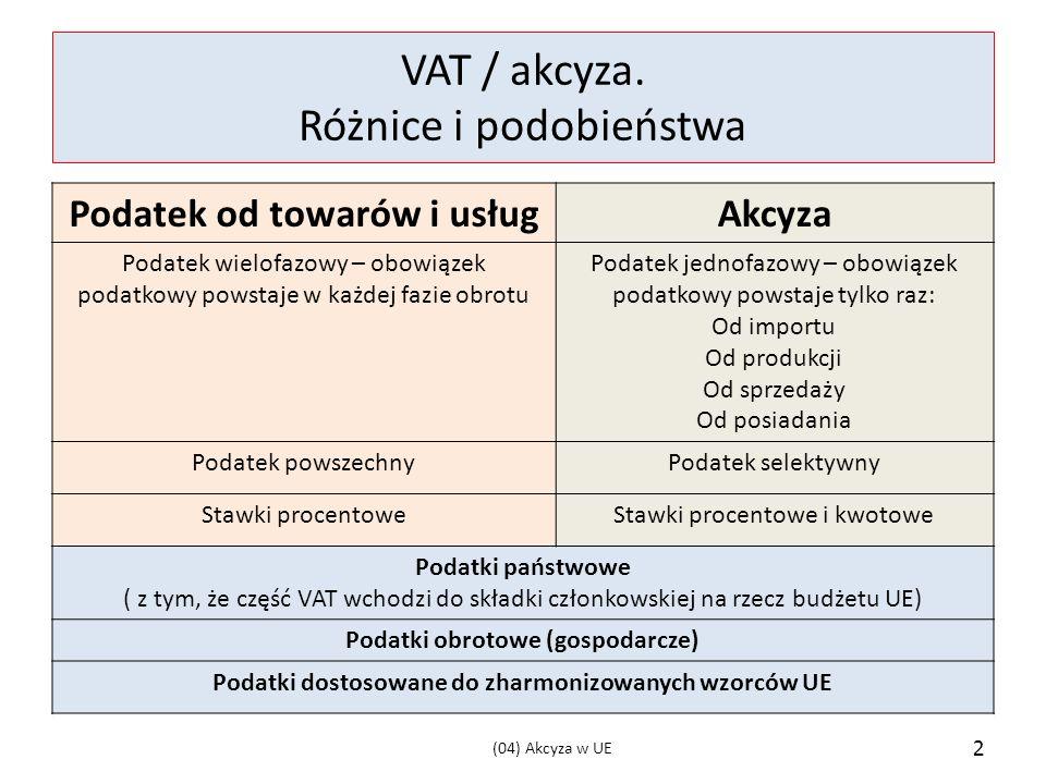 VAT / akcyza. Różnice i podobieństwa