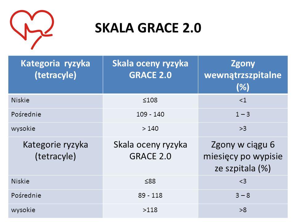 SKALA GRACE 2.0 Kategoria ryzyka (tetracyle)