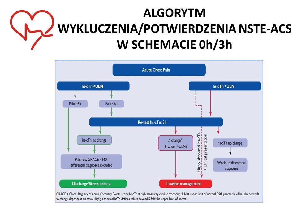 ALGORYTM WYKLUCZENIA/POTWIERDZENIA NSTE-ACS W SCHEMACIE 0h/3h